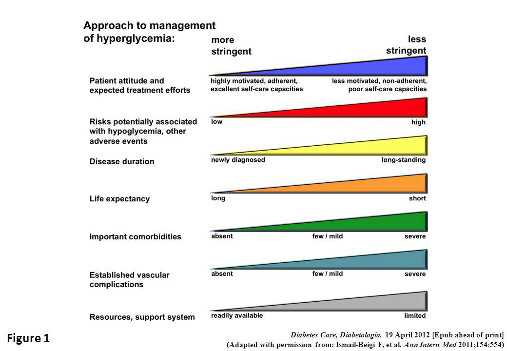 Depiction of the elements of decision-making used to determine appropriate efforts to achieve glycaemic targets. Greater concerns about a particular domain are represented by increasing height of the ramp. Thus, characteristics/predicaments towards the left justify more stringent efforts to lower HbA1c, whereas those towards the right are compatible with less stringent efforts. Where possible, such decisions should be made in conjunction with the patient, reflecting his or her preferences, needs and values. This 'scale' is not designed to be applied rigidly but to be used as a broad construct to help guide clinical decisions. Adapted with permission from Ismail-Beigi et al [ref 20]